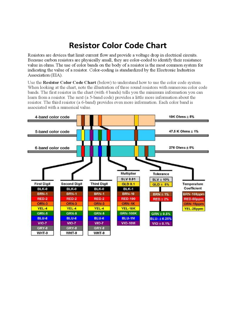 Resistor color code chart template 6 free templates in pdf word resistor color code chart handout nvjuhfo Images