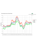 Natural Rubber Price Development Chart Free Download