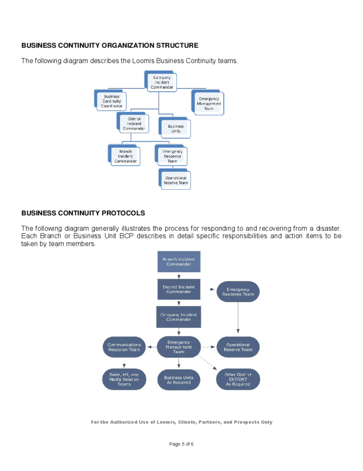 graphical business continuity plan