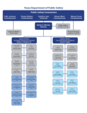 Organizational Chart - Texas Department of Public Safety Free Download