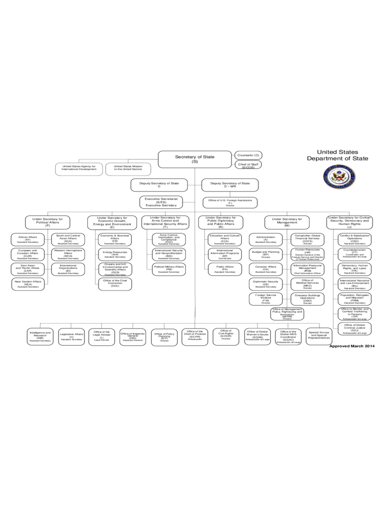 Organization Chart - US Department of State Free Download