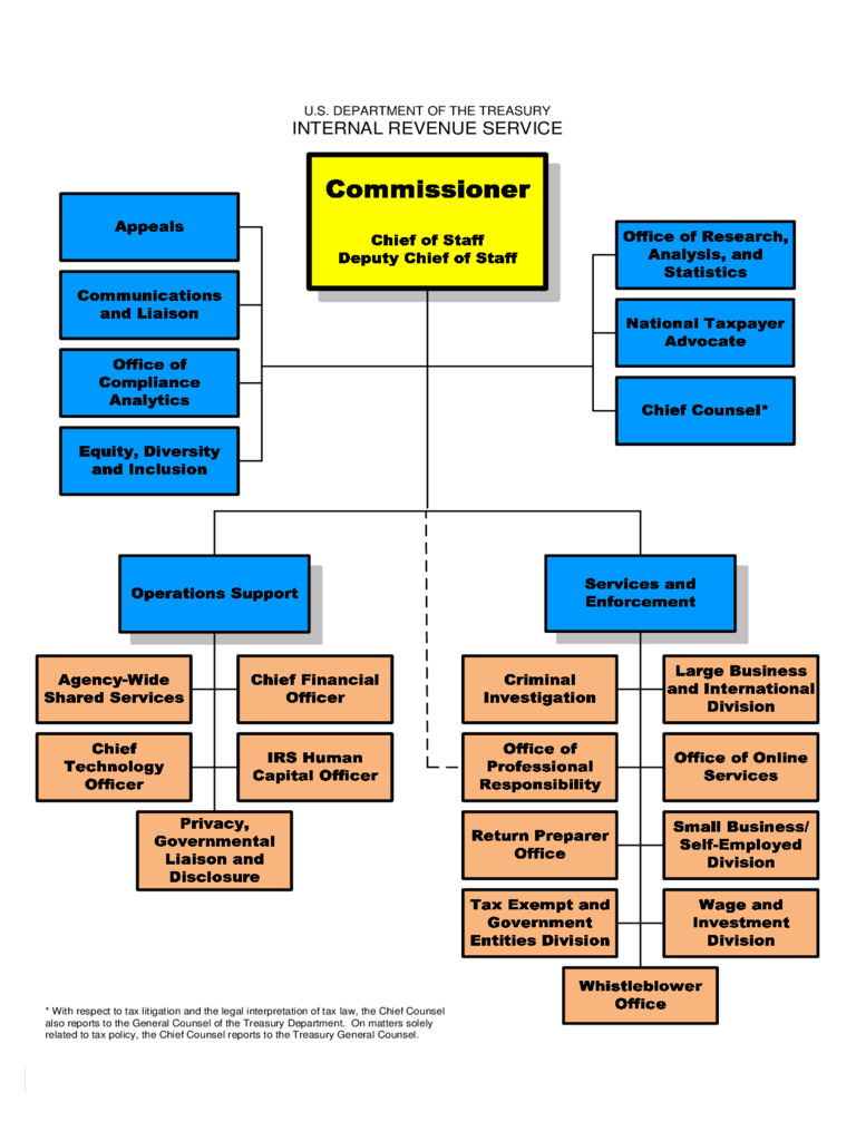 IRS Organizational Chart Free Download