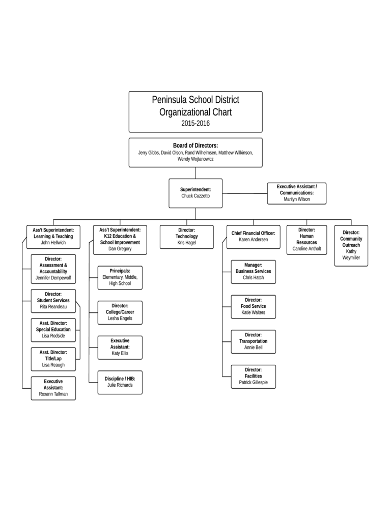 Peninsula School District Organizational Chart