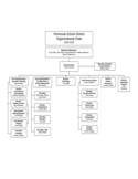 Peninsula School District Organizational Chart Free Download