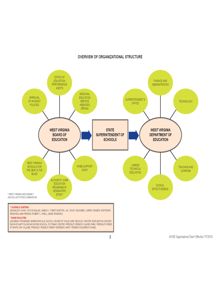 overview of organizations Description: overview of organization theries view more overview of organization theries copyright: © all rights reserved download as pdf, txt or read online from scribd.