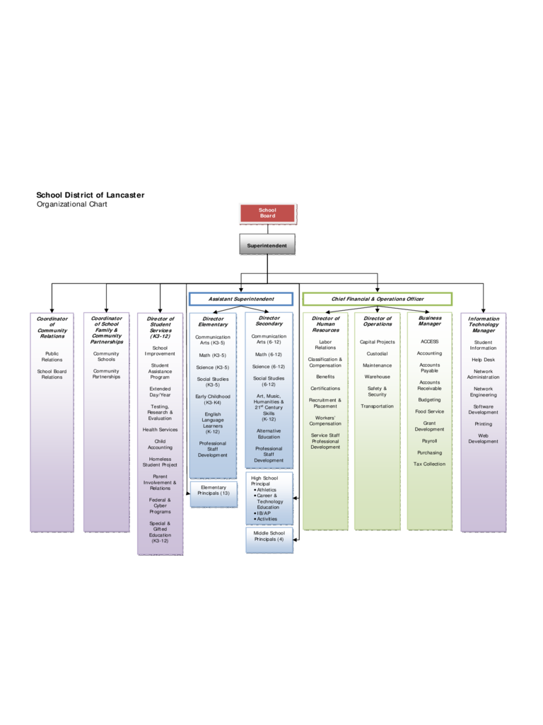 School District of Lancaster Organizational Chart