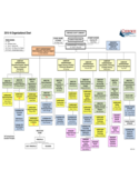 Organizational Chart - Cherokee County School Free Download