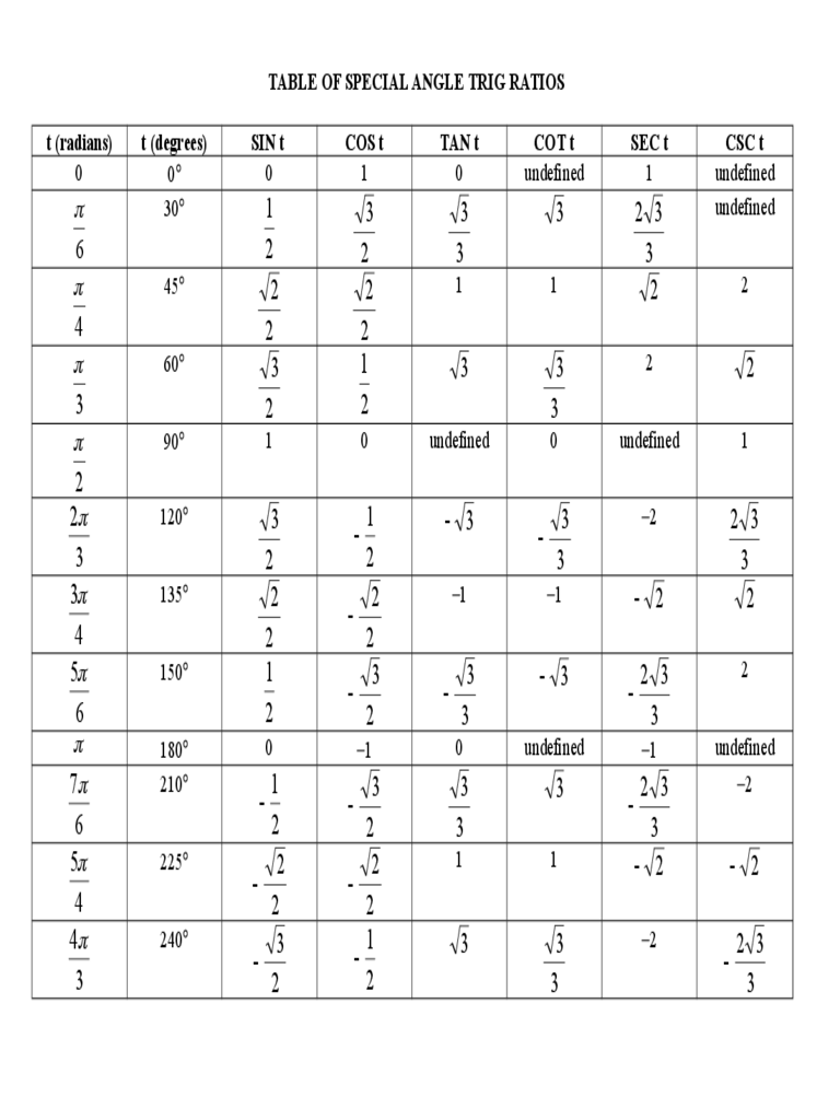 Special Angle Trig Ratios Chart