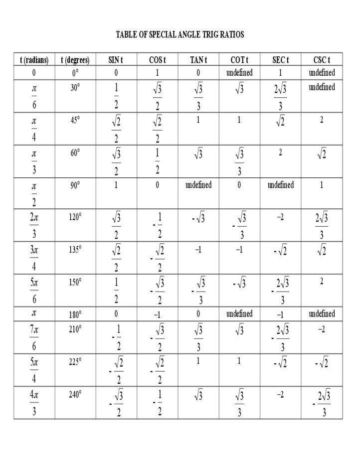 Special angle trig ratios chart free download for Trigonometric ratios table 0 360
