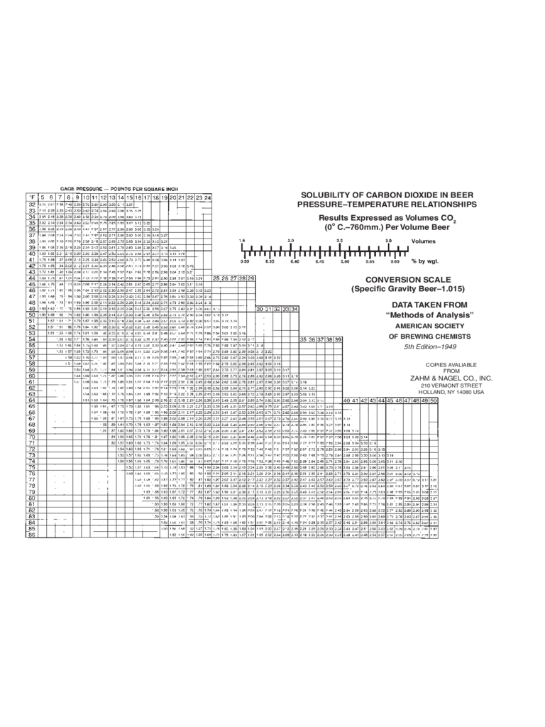 Solubility Chart Template Free Download. Solubility Of Carbon Dioxide In  Beer Free Download