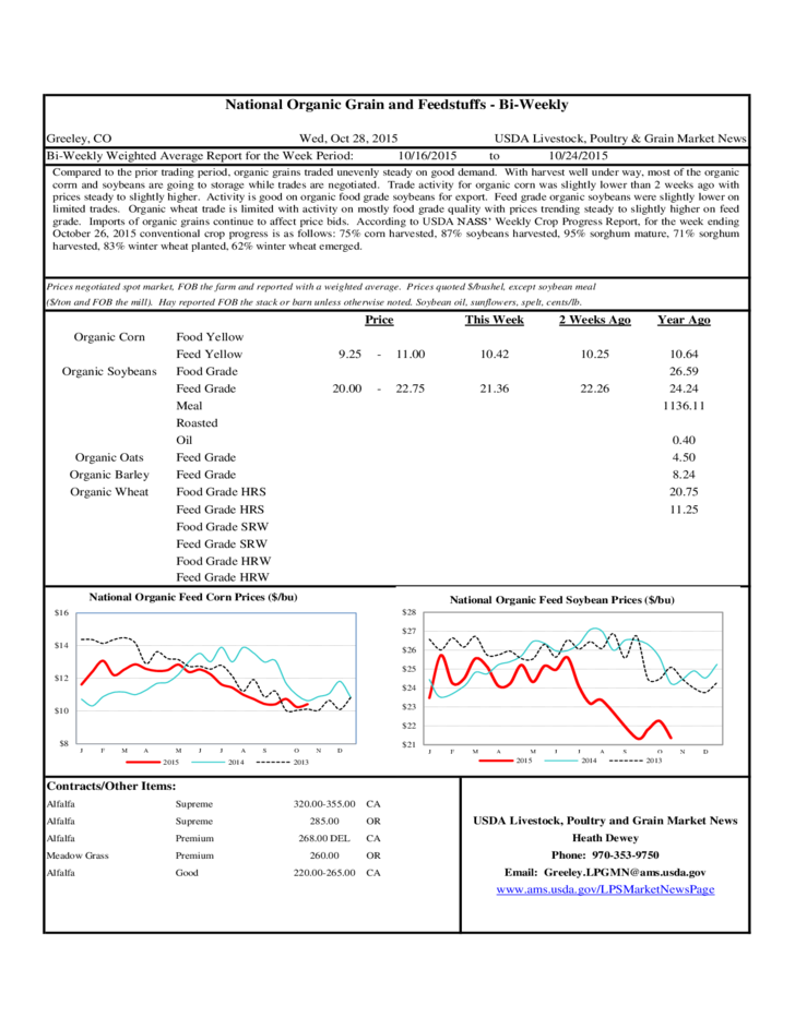 National Organic Feed Corn and Soybean Prices Chart