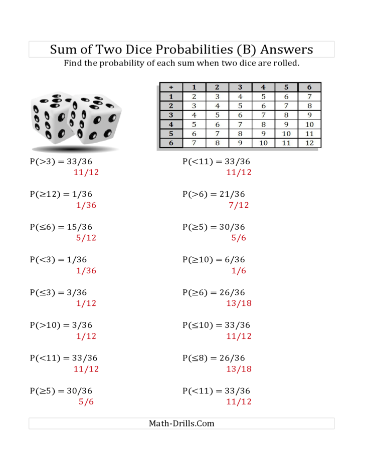 Sum of Two Dice Probabilities (with Table) (B) Free Download