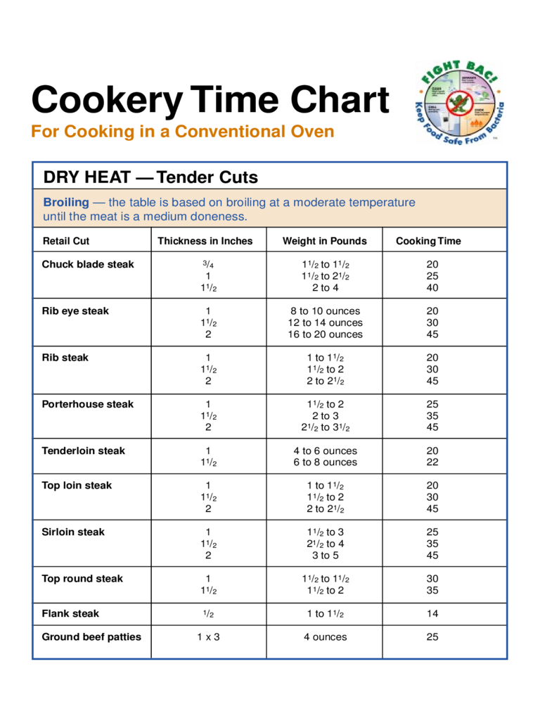 Steak Cook Time Chart Free Download