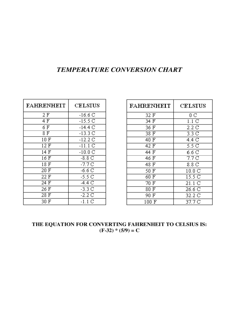 Temperature Conversation Table