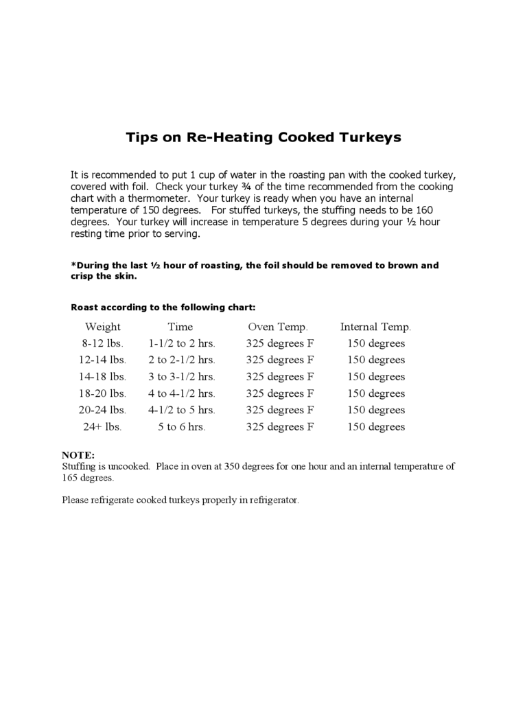 Tips on Re-Heating Cooked Turkeys Free Download