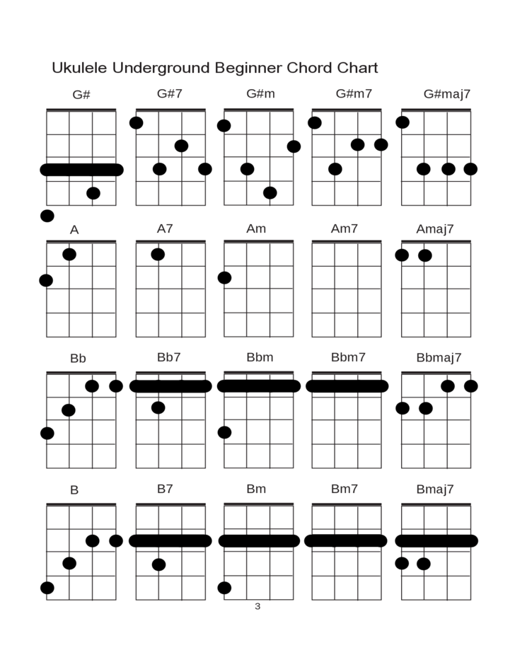 Ukulele Underground Beginner Chord Chart Free Download