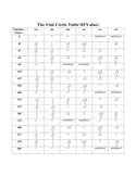 Unit Circle Table Of Values Free Download