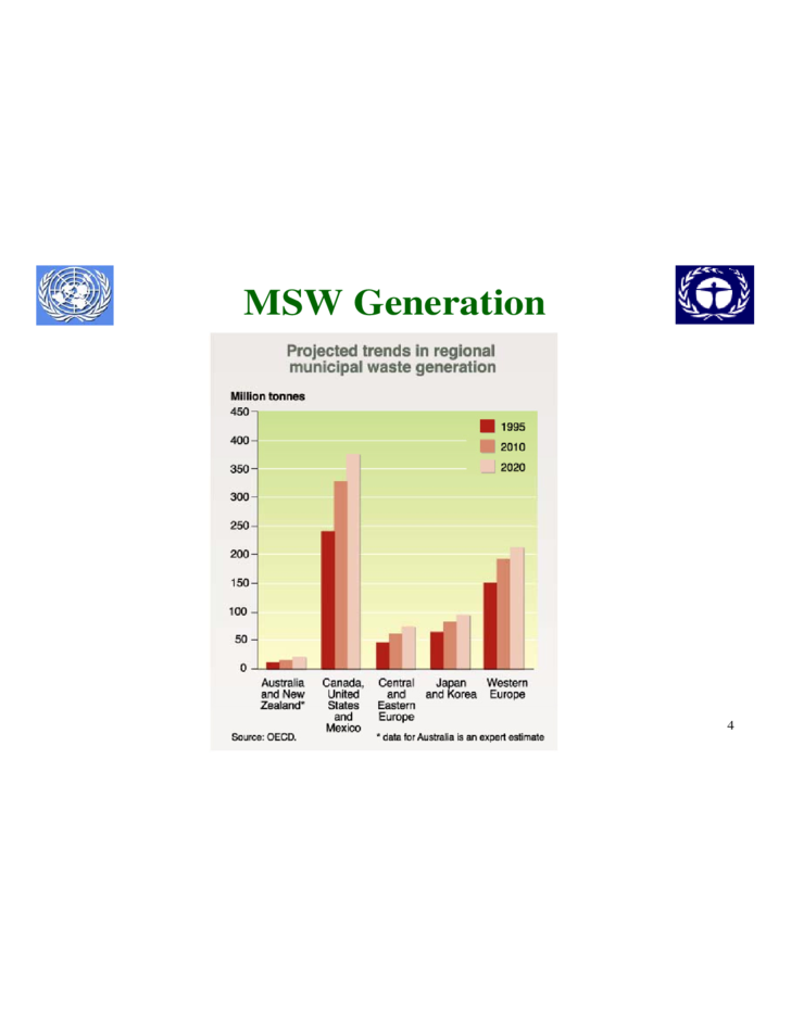 Integrated Solid Waste Management PPT Free Download