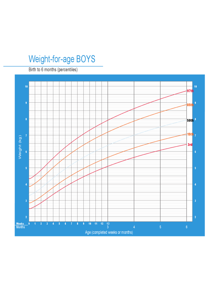 Weight Chart for Boys - Birth to 6 Months