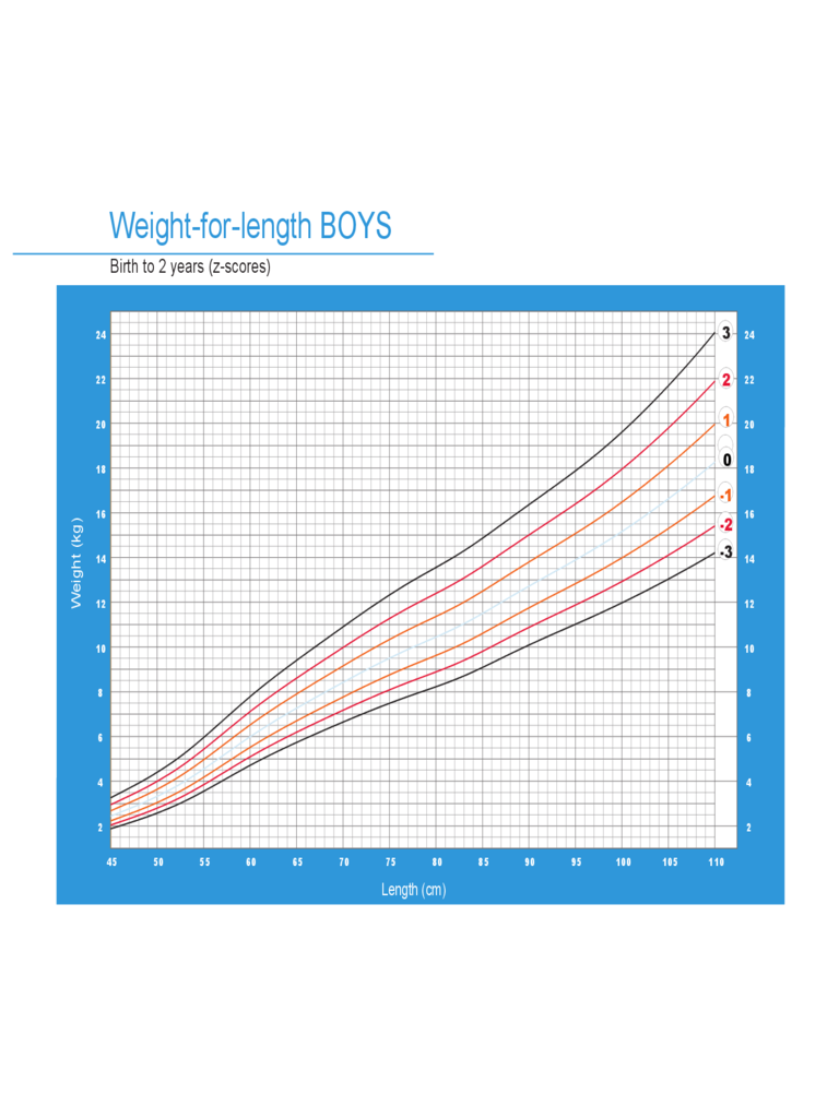 Weight-for-Length Weight Chart for Boys - Birth to 2 Years
