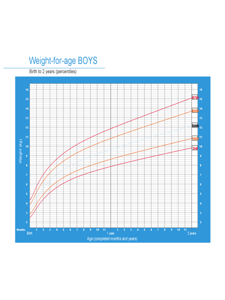 Weight-for-Age Weight Chart for Boys - Birth to 2 Years