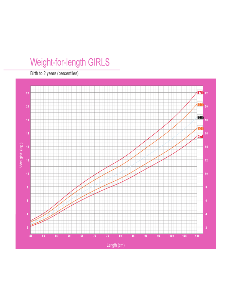 Weight-for-Length Weight Chart for Girls - Birth to 2 Years