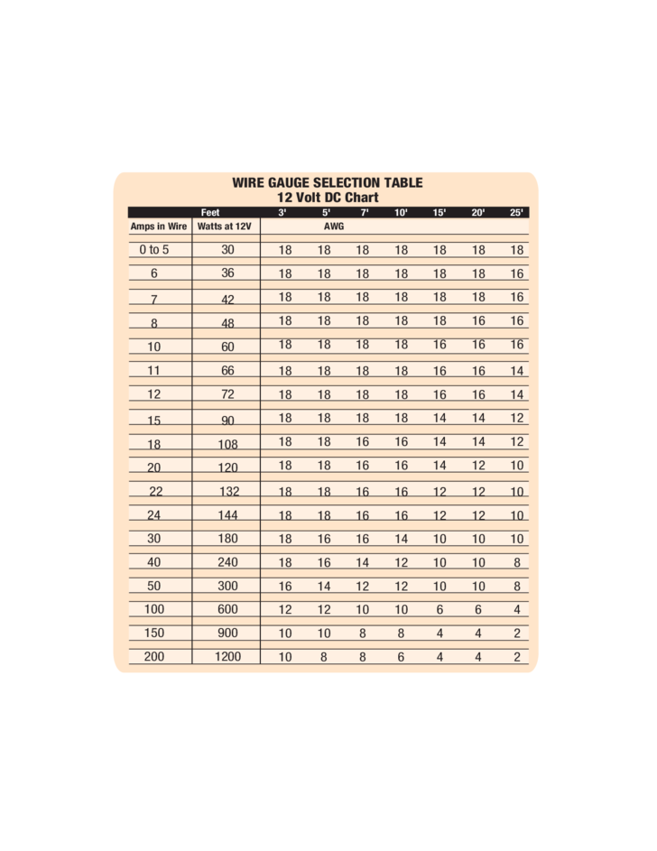 Wire gauge selection table free download 1 wire gauge selection table greentooth Gallery