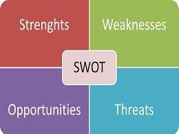 free SWOT Analysis Template